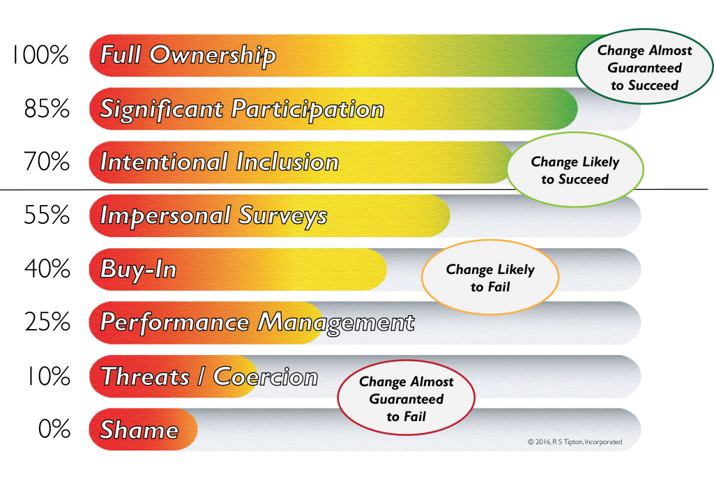 Organizational Change Energy Scale (no heading), © 2017, R S Tipton, Incorporated
